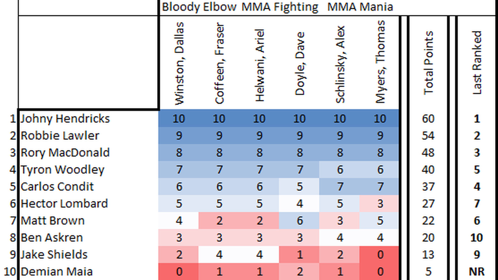 Latest UFC/MMA rankings (welterweight), Oct. 2014: Askren ...