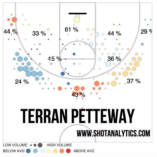 petteway