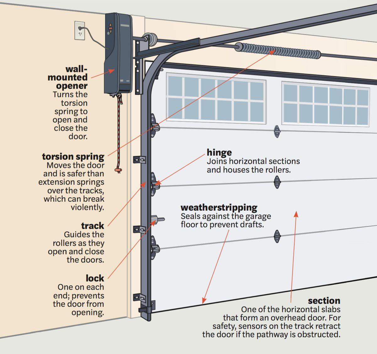 Spring 2021, Reno Planner: Garage Door Smarts, anatomy illo