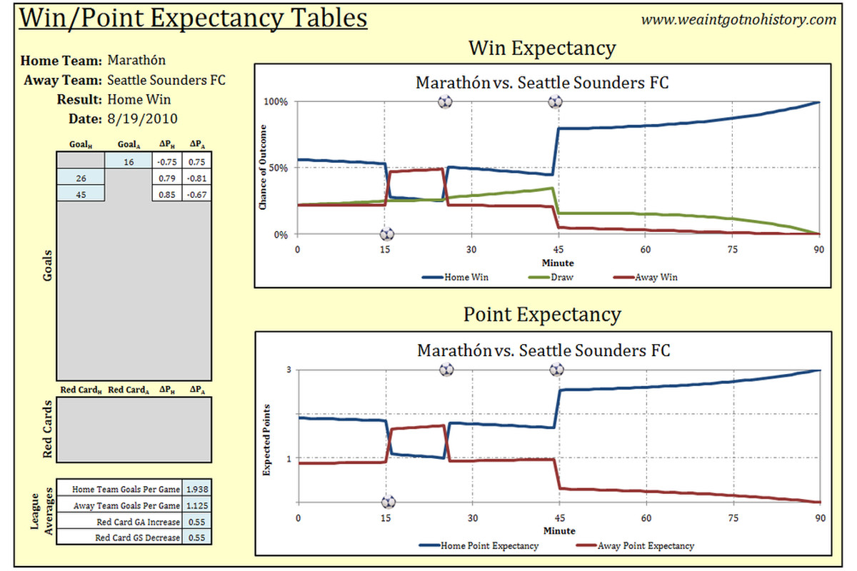 Seattle at Marathon Point Probability - Click for Full Image - Thanks to www.weaintgotnohistory.com