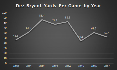 Why The Titans Should Not Be Signing Dez Bryant Music City
