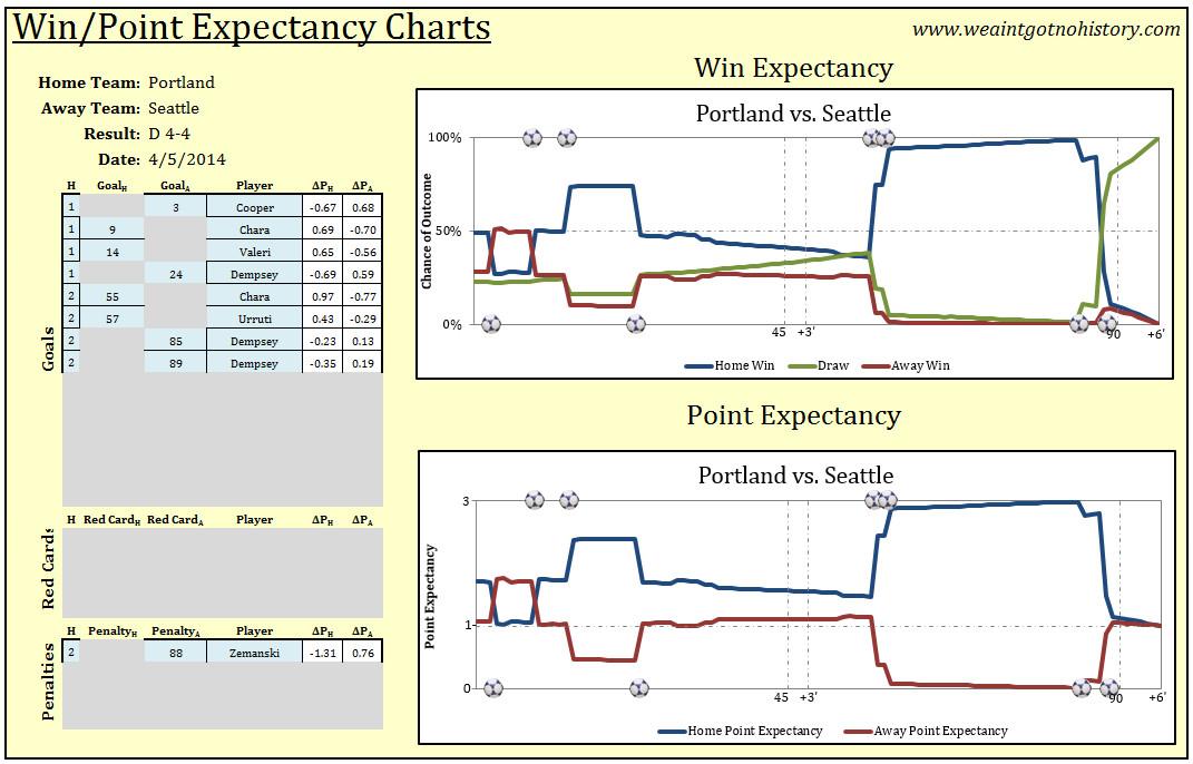 win expectancy 4-4 Seattle-Portland