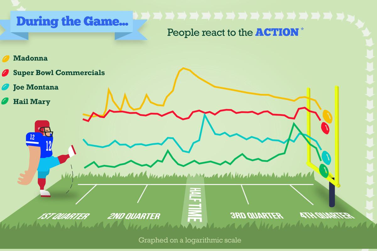 Google Super Bowl search data
