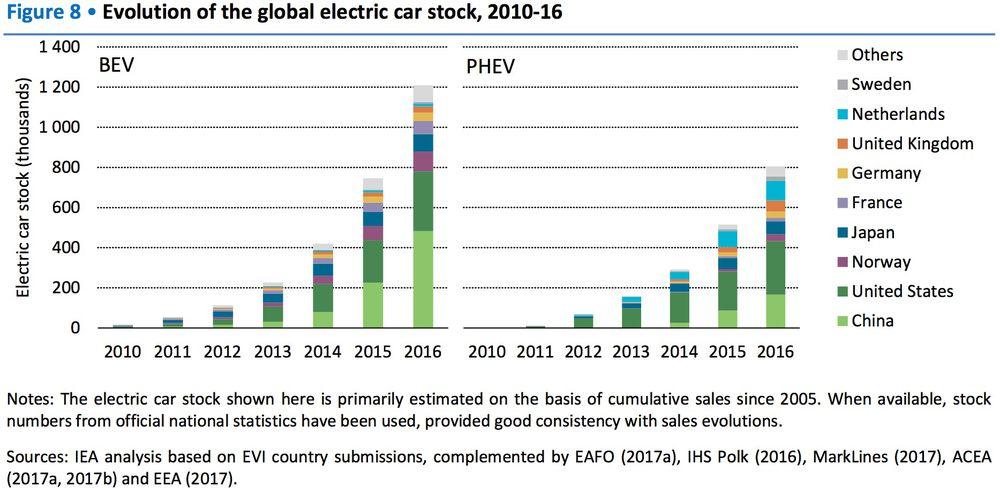 global ev stock