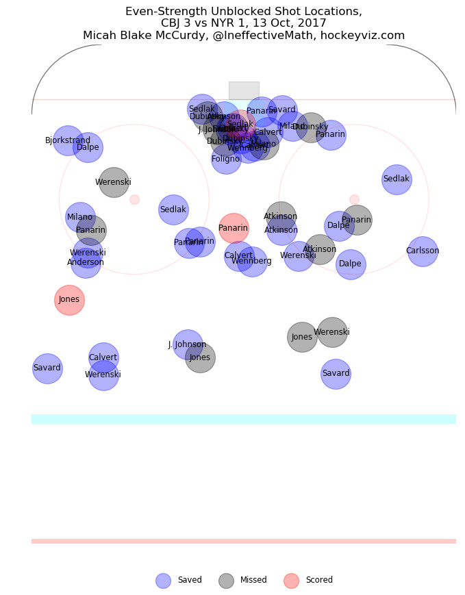The shot visualization for Columbus in Friday's win over New York.