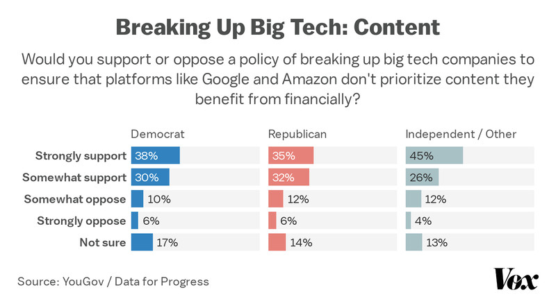 Chart showing support for breaking up big tech because of content prioritization by political party.