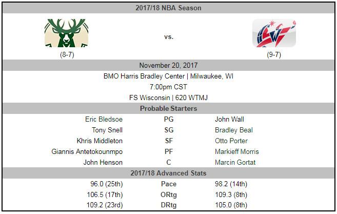 Milwaukee Bucks vs  Washington Wizards Preview: Bucks Look to Flip
