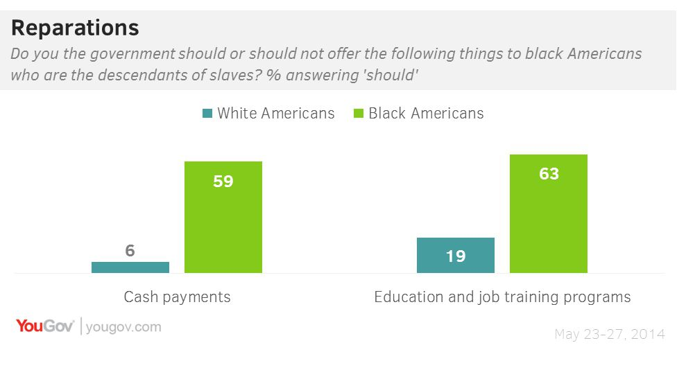 There is a huge racial divide on support for reparations.