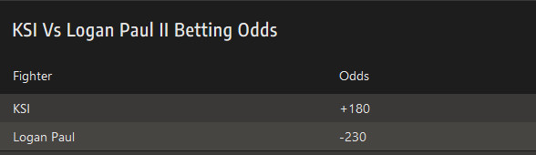 Betting odds boxing soccer betting as a business