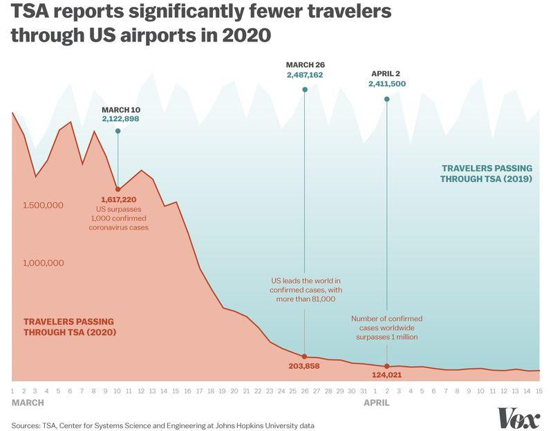 TSA passengers in 2019 vs 2020
