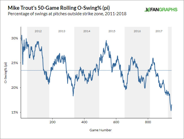 Mike Trout's 50-game rolling O-swing