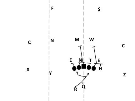 How Offenses Protect One Dimensional Tes Football Study Hall