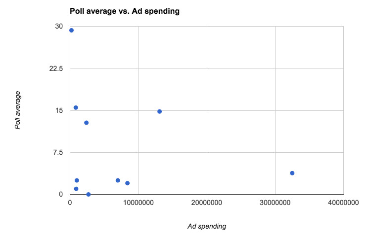 ad spending and poll numbers 12/14