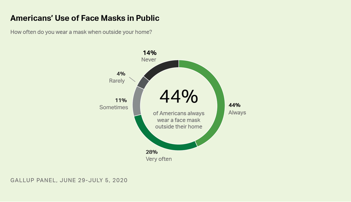 A chart breaking down how often Americans wear masks in public.