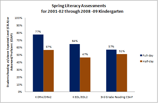 DPS data showing achievement differences between full-day and half-day kindergarteners.