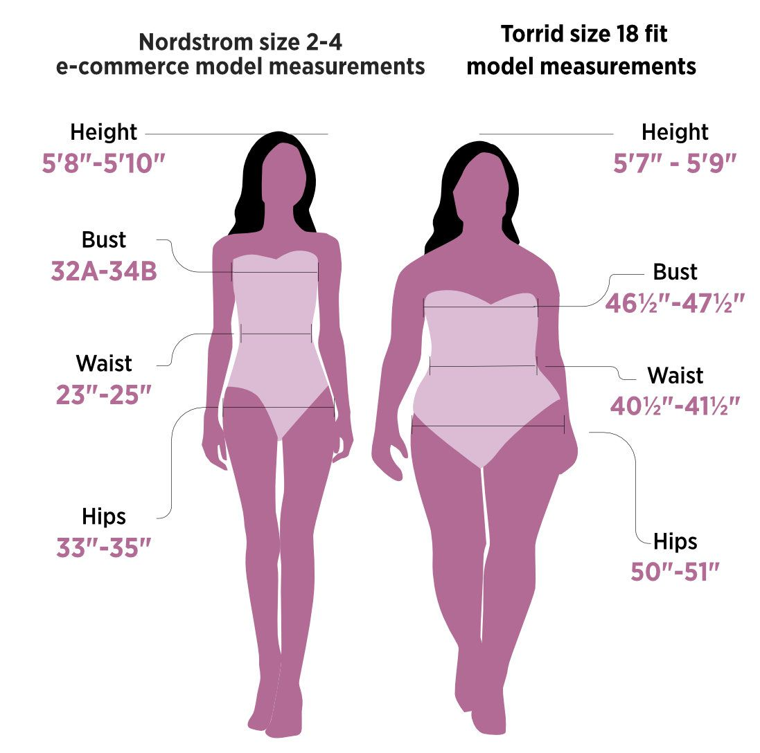d8899bf35bd 68% of American Women Wear a Size 14 or Above - Racked