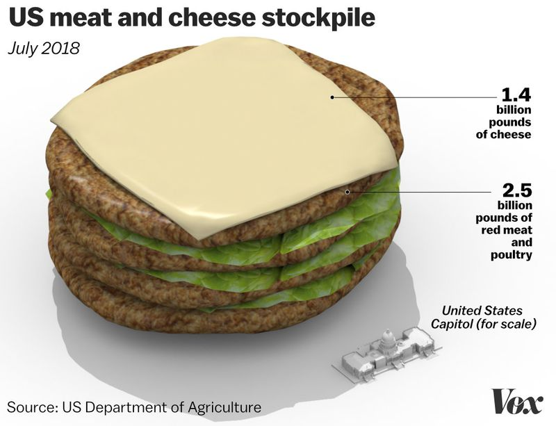 Cheese_meat_stockpile2_july The US has a 2.5 billion-pound surplus of meat. Let's try to visualize that.