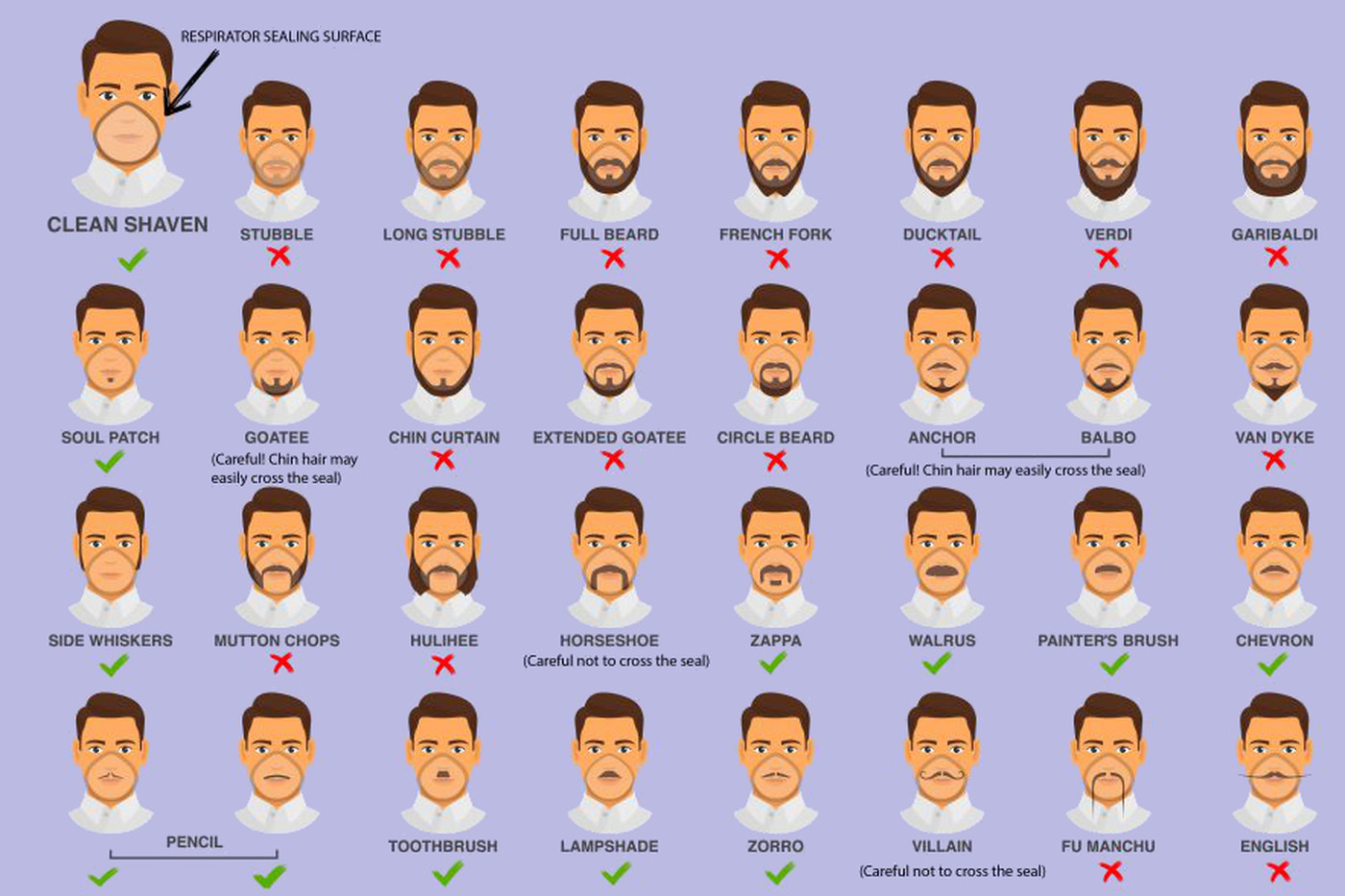This Cdc Infographic Lets You Know If Your Facial Hair Won T Work