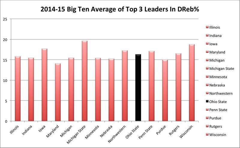 1415 ohio state big ten defensive rebounding rate stats