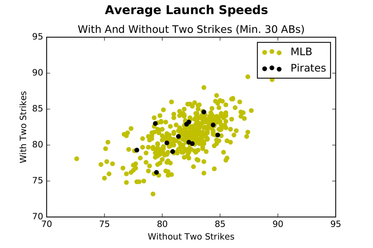 Chart showing average launch speeds of Pirates hitters plotted with average launch speeds of the rest of the MLB