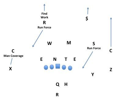 they play a nominally 4-2-5 defense but in reality it's more of a true 4-3  scheme with a space-backer playing in the sam/nickel position