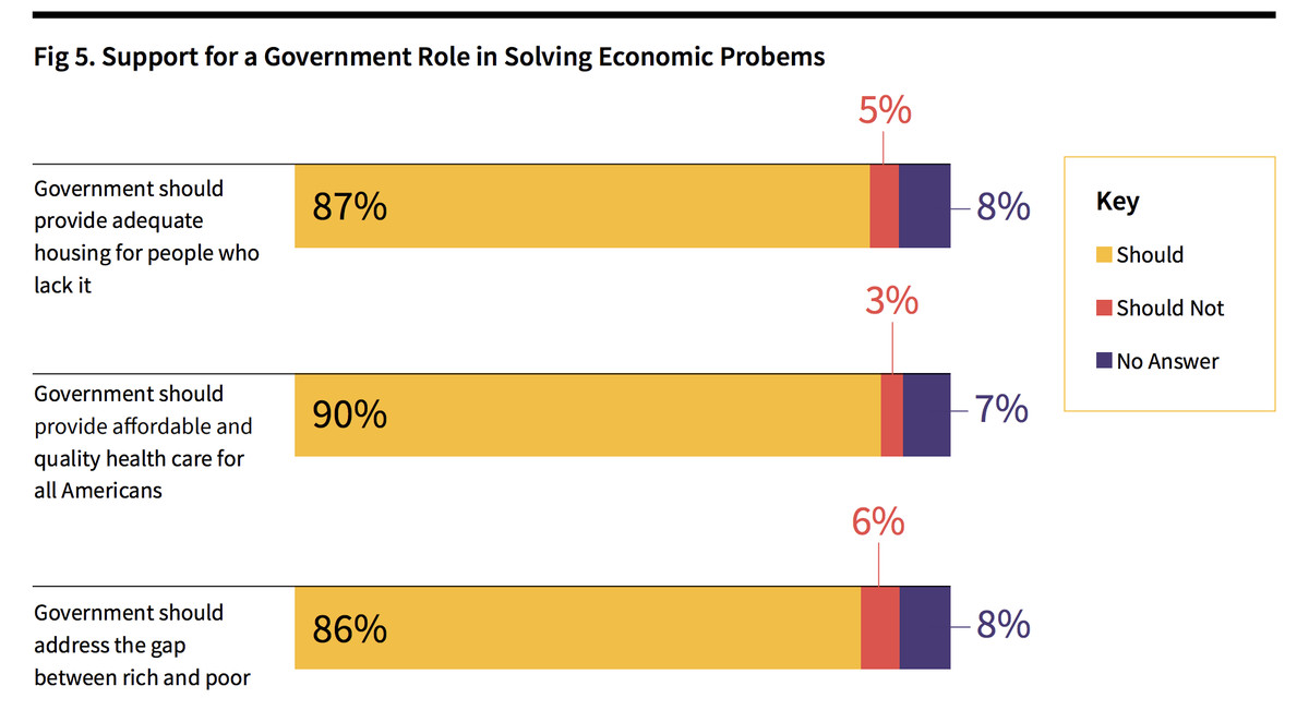 Back Census respondents believe the government plays a big role in solving economic problems.