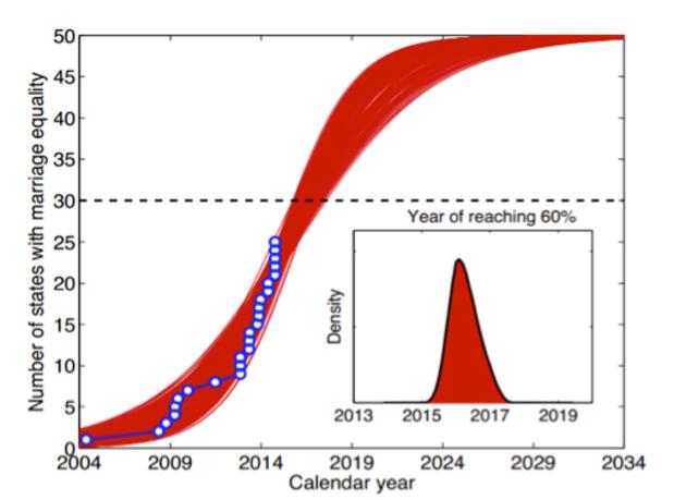 SSM S Curve