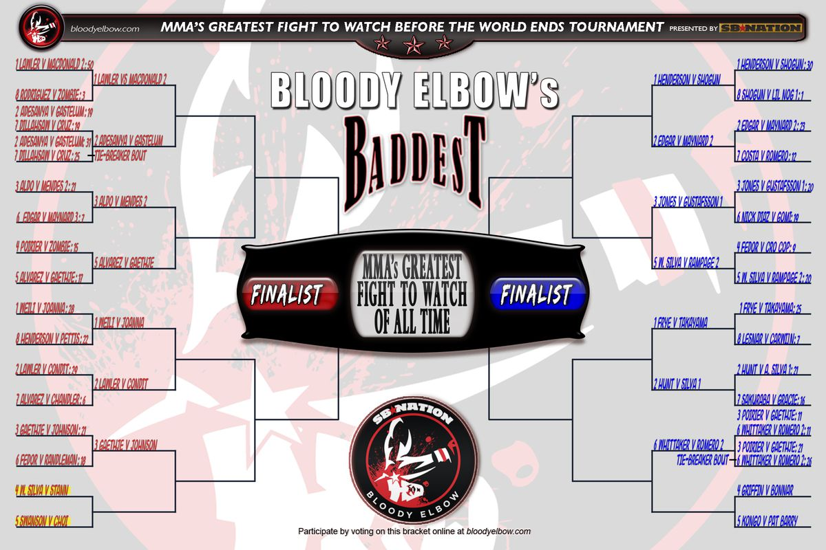 BE's BADDEST Tournament, Greatest Fight of All Time, Fight to Watch Before World Ends, Fight Bracket, Bracket, Tournament, GFOAT, Round 1, Bout 14 Tie-Breaker Results, Tie-Breaker, Results,