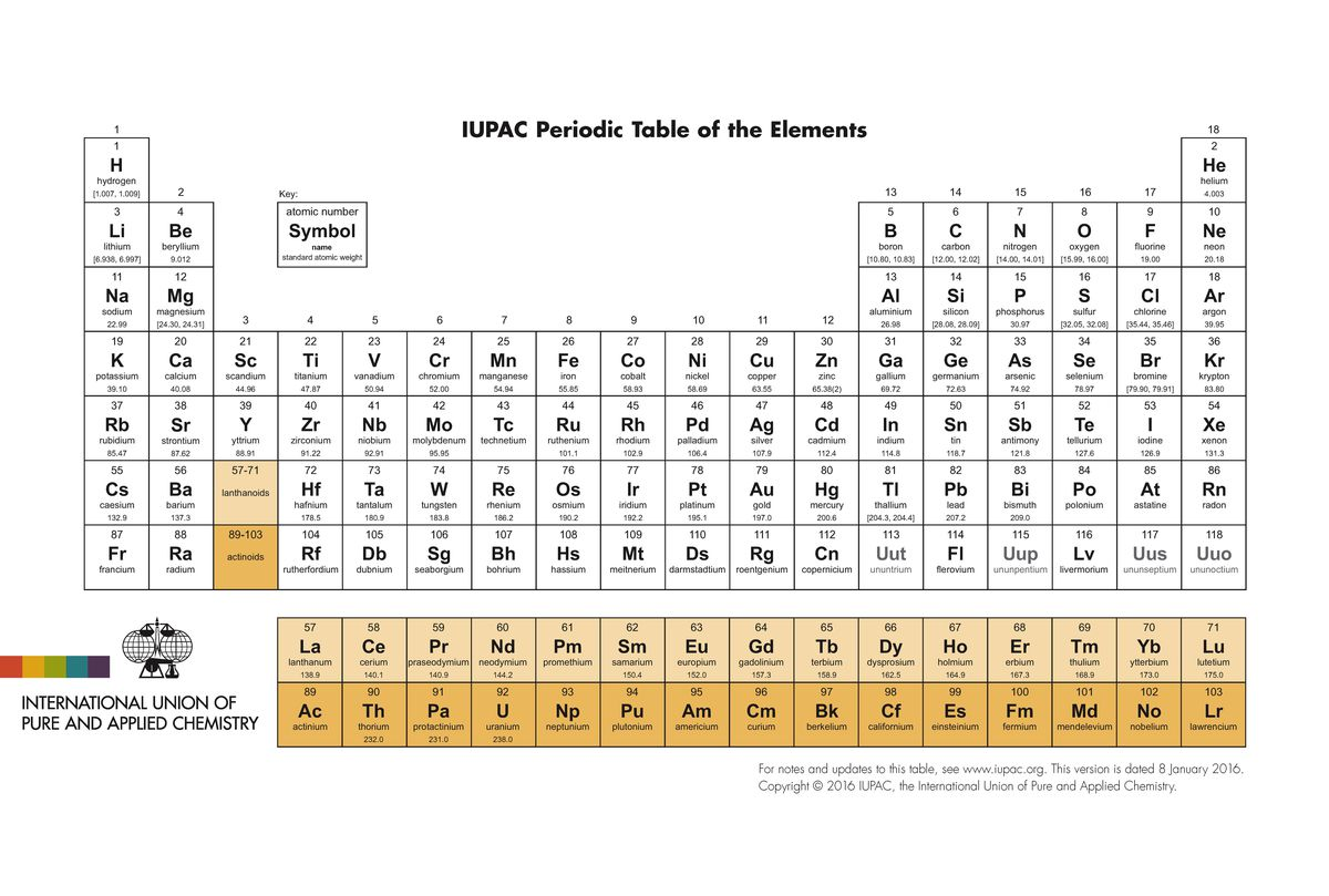 Here Are The Proposed Names For The 4 Newest Elements On The