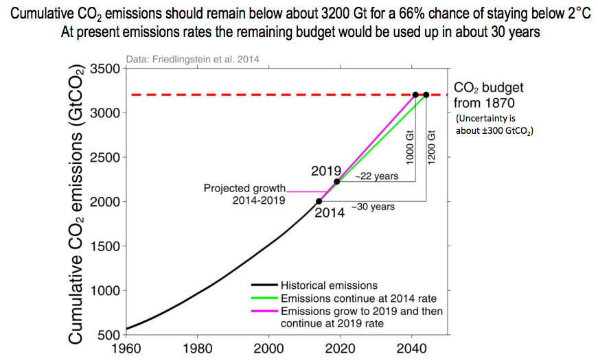 remaining carbon budget