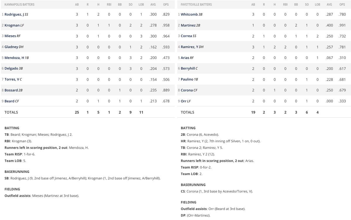 Batter game 2 box score