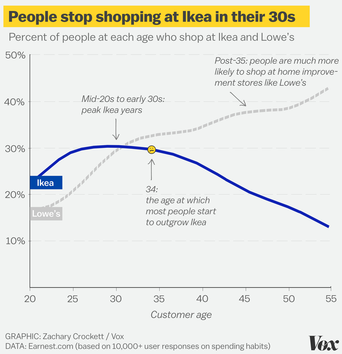 At what age do people stop shopping at ikea vox according to the data the prime ikea years what earnest calls the ikea decade run from the mid 20s to the early 30s with 24 years old as the absolute pooptronica Images