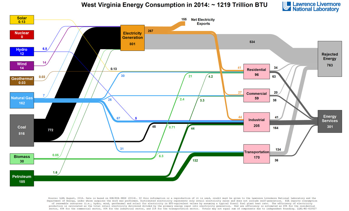 American Energy Use In One Diagram Vox Heat Radiation A Energyflow For The Llnl Spaghetti Wv 2014