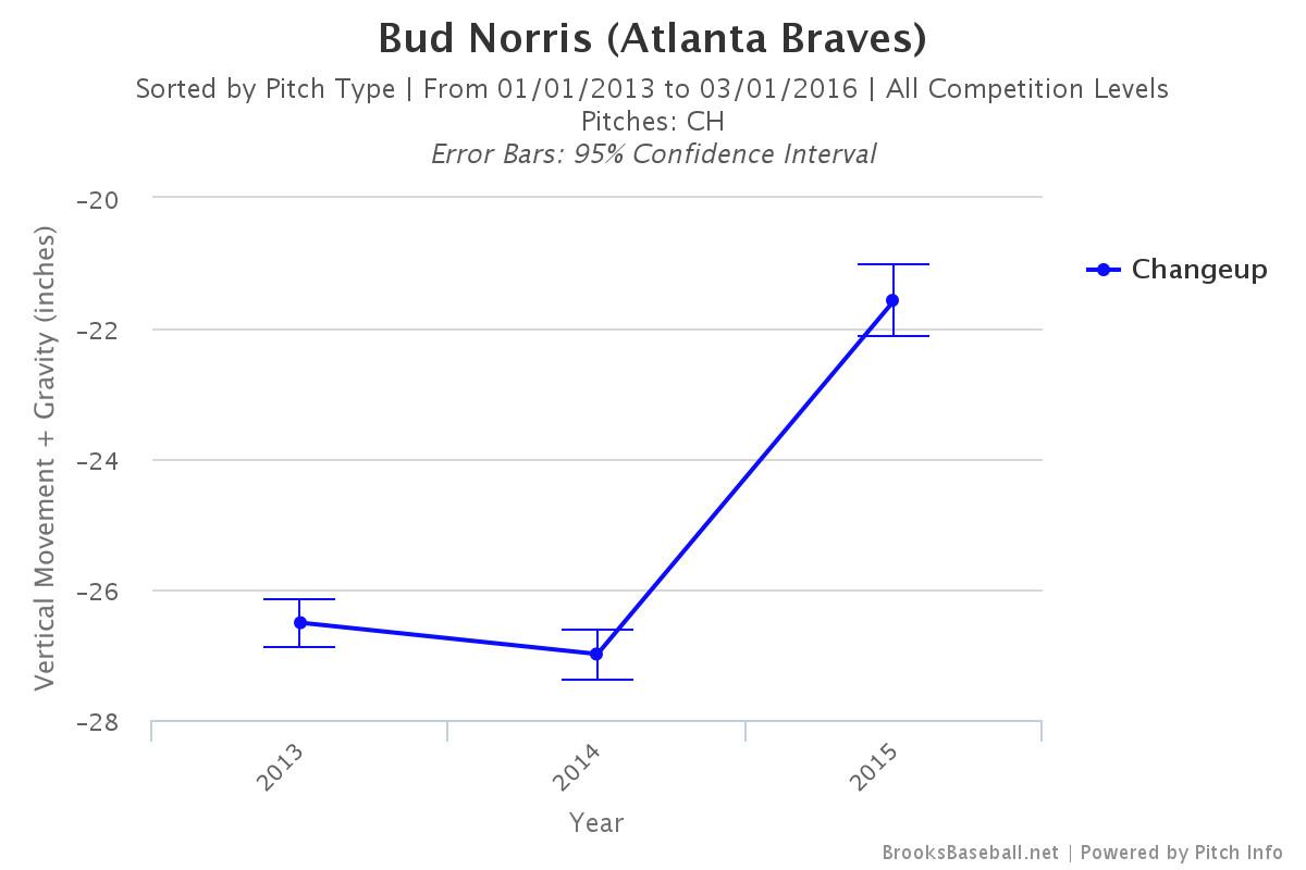 bud norris change-up vertical location