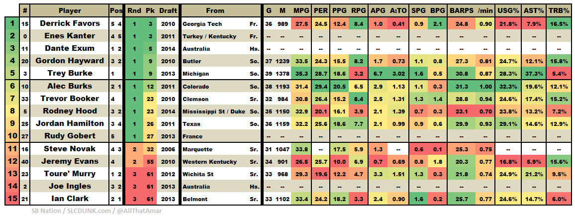 2014 2015 Utah Jazz Roster by Draft Potential Production