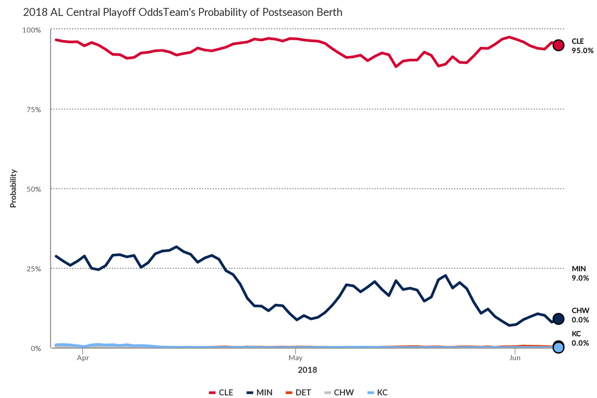 Weekly Playoff Odds Tracker 6/8: The Mariners and the Braves ...