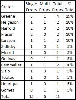 Kinkaid GA Summary Charts
