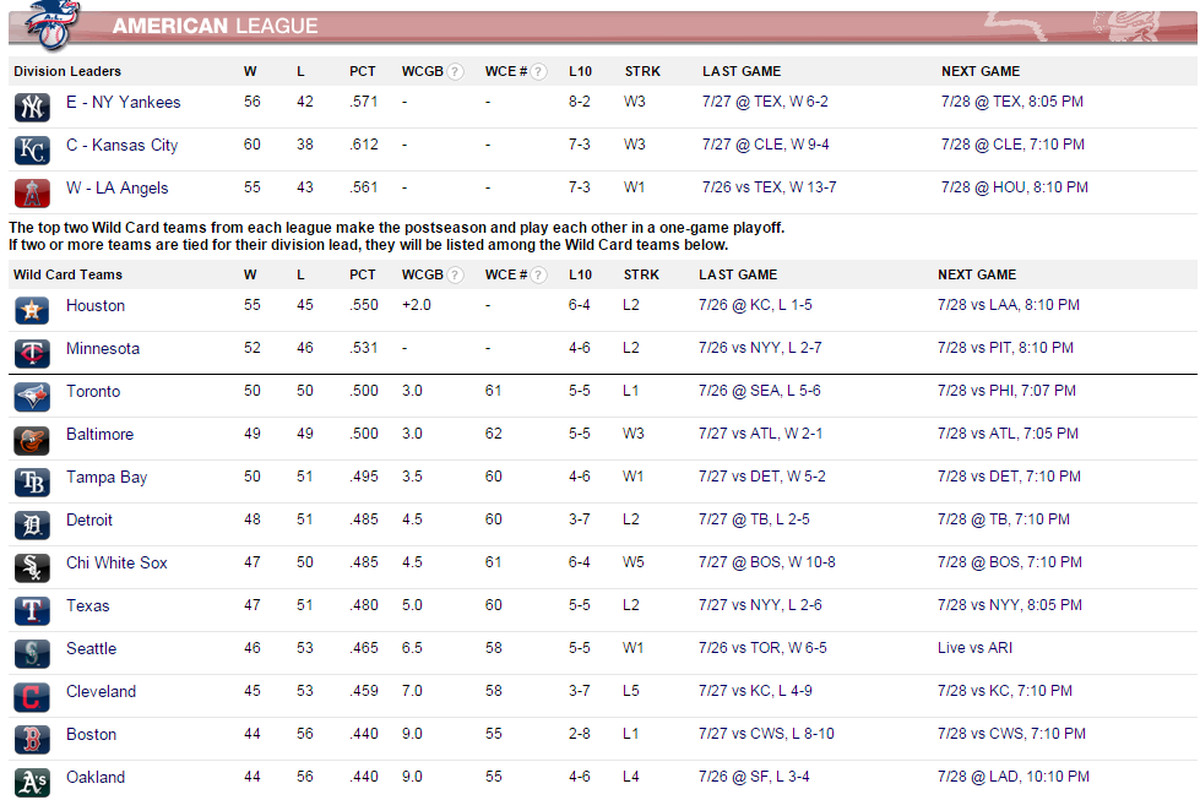 Sox are in the top 10. That's good! Only top 5 make play-offs. That's bad!