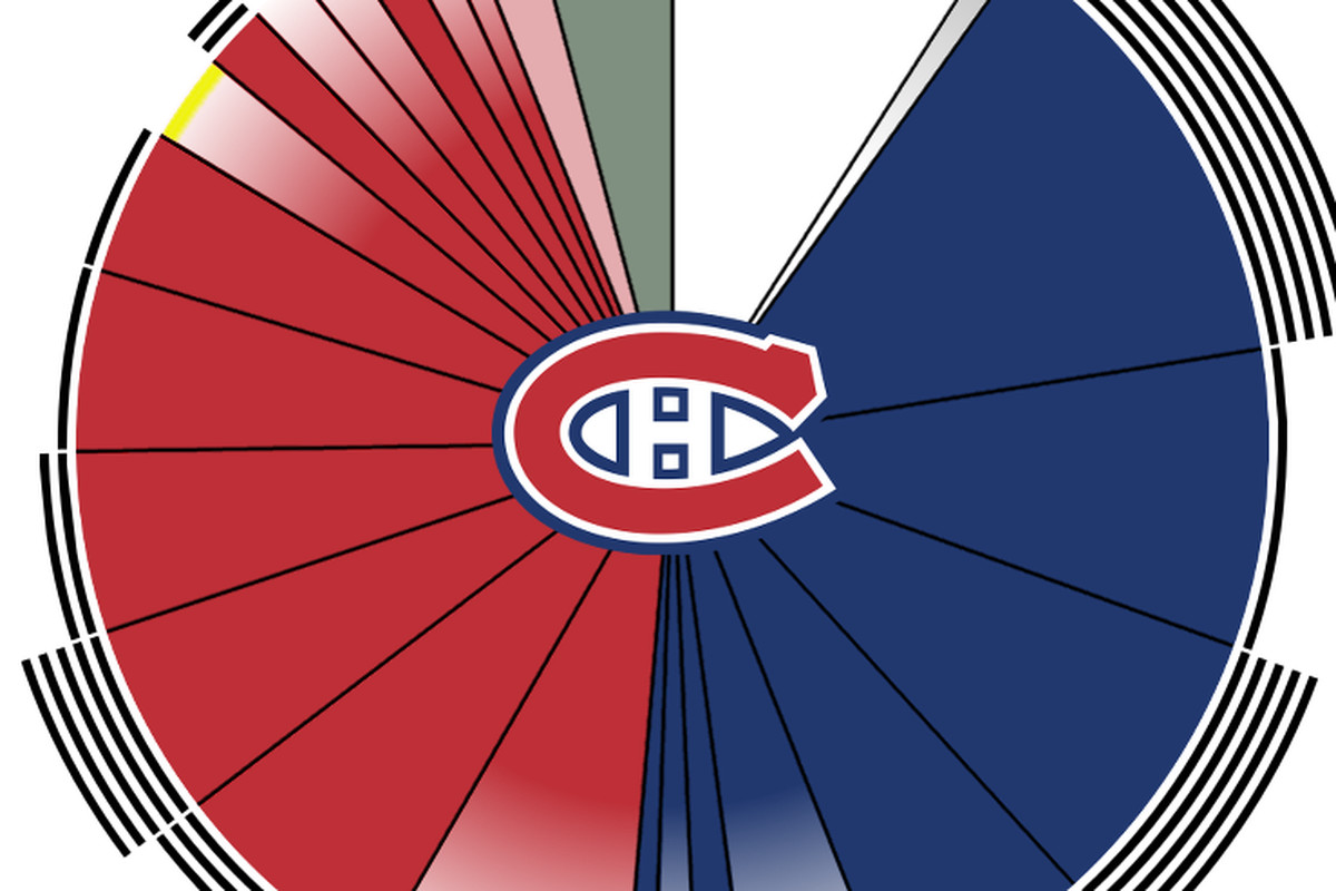 The Canadiens salary cap situation & visualization with Alex