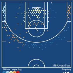 Shot chart for Frank Jackson's 2020-21 Season