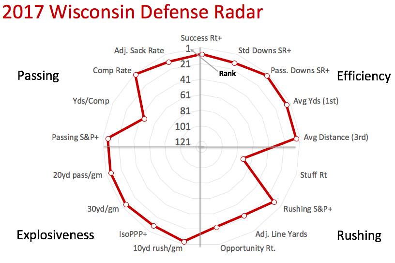 2017 Wisconsin defensive radar