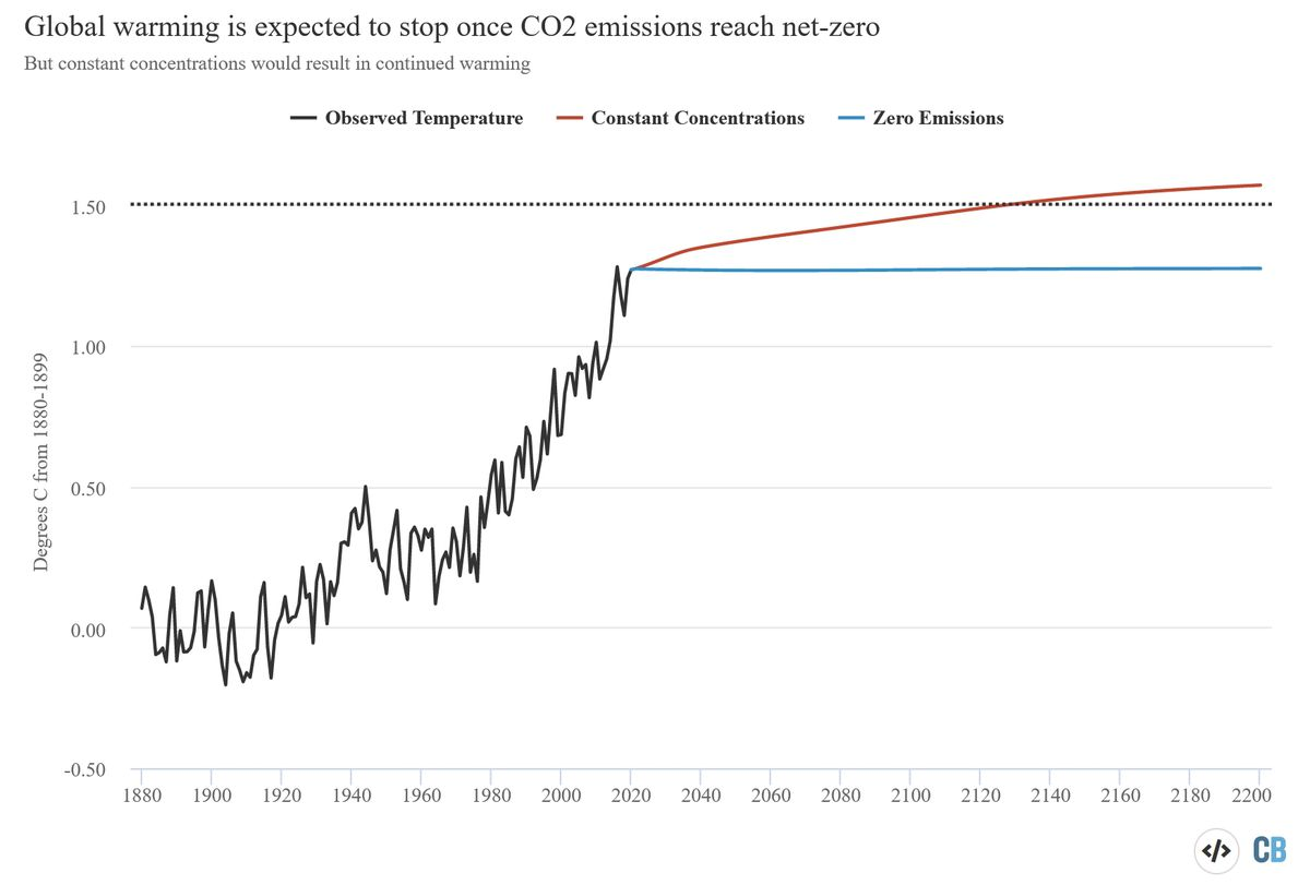 Global Warming Expected to Stop Once CO2 Emissions Reach Net Zero