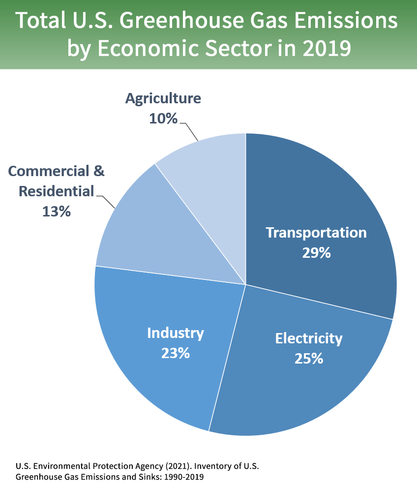 A pie chart showing the sources of greenhouse gas emissions by economic sector, with transportation and electricity the largest slices of the pie.