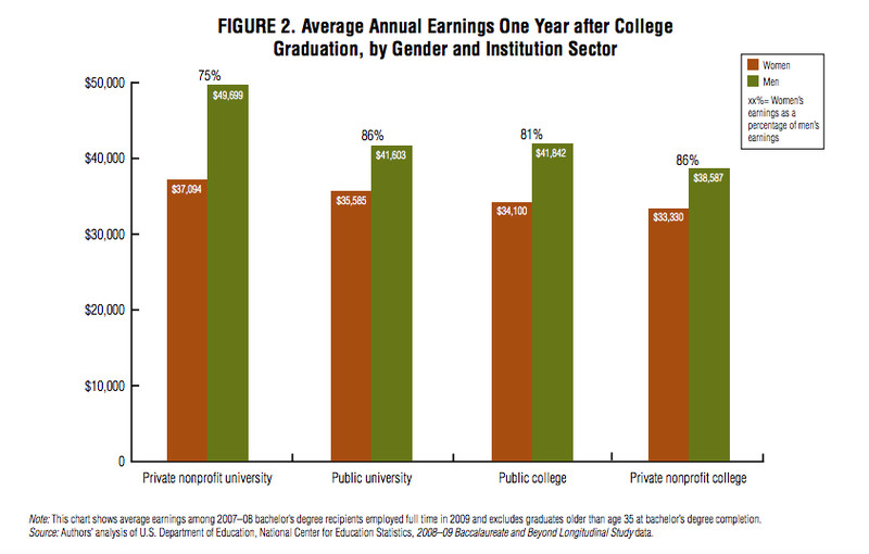 Higher education doesn't necessarily change the gender-wage gap.