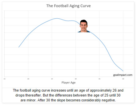 football aging with LT