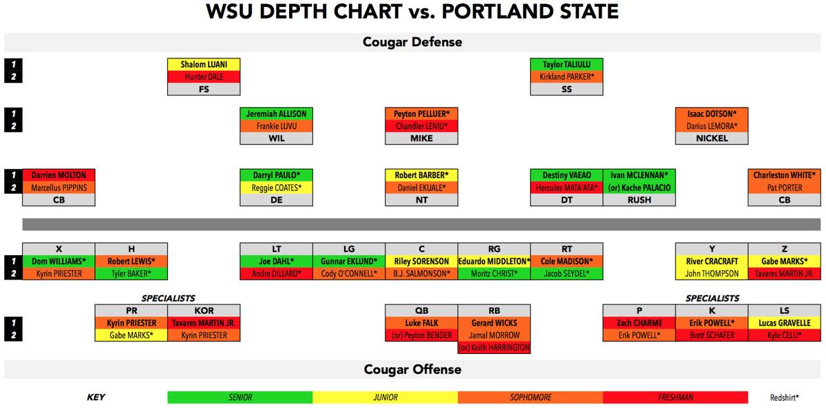 WSU depth chart PSU prettier