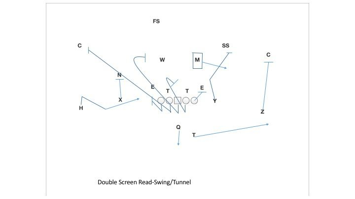 Double Screen Tunnel