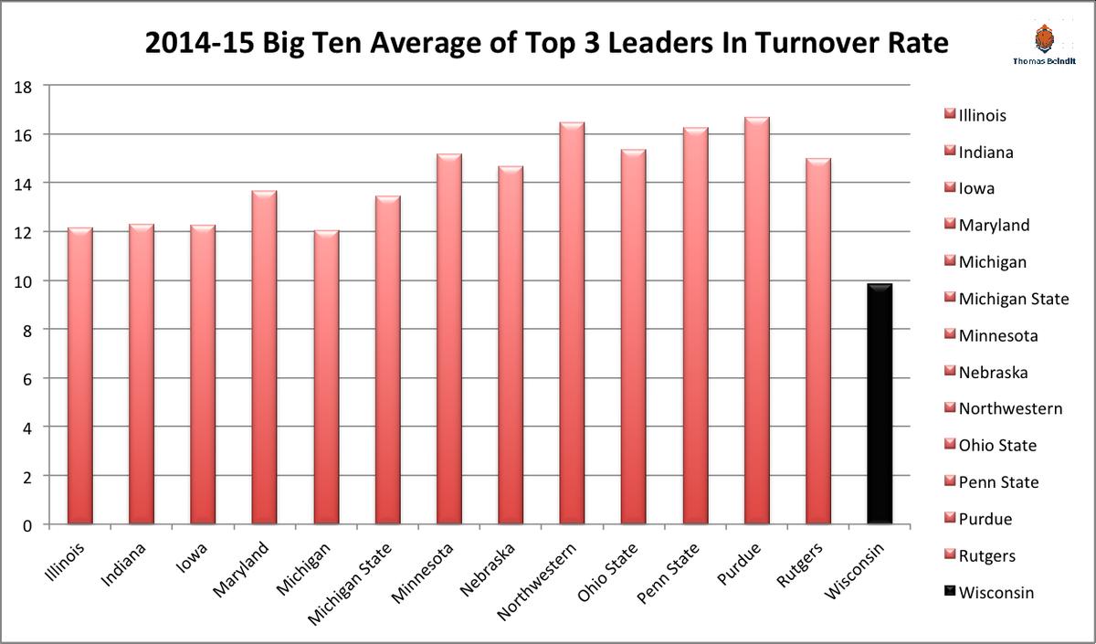 1415 big ten turnover ratezzzzz wisconsin