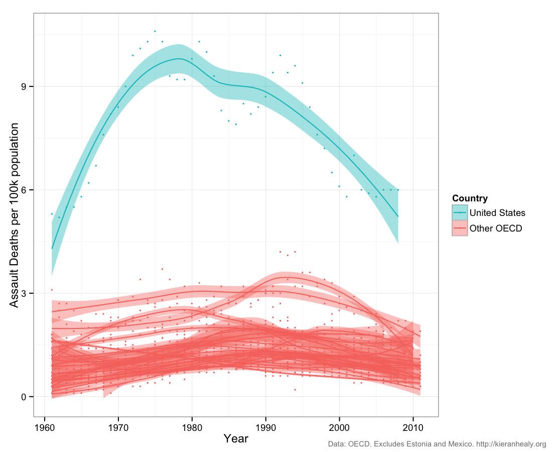 assault deaths america