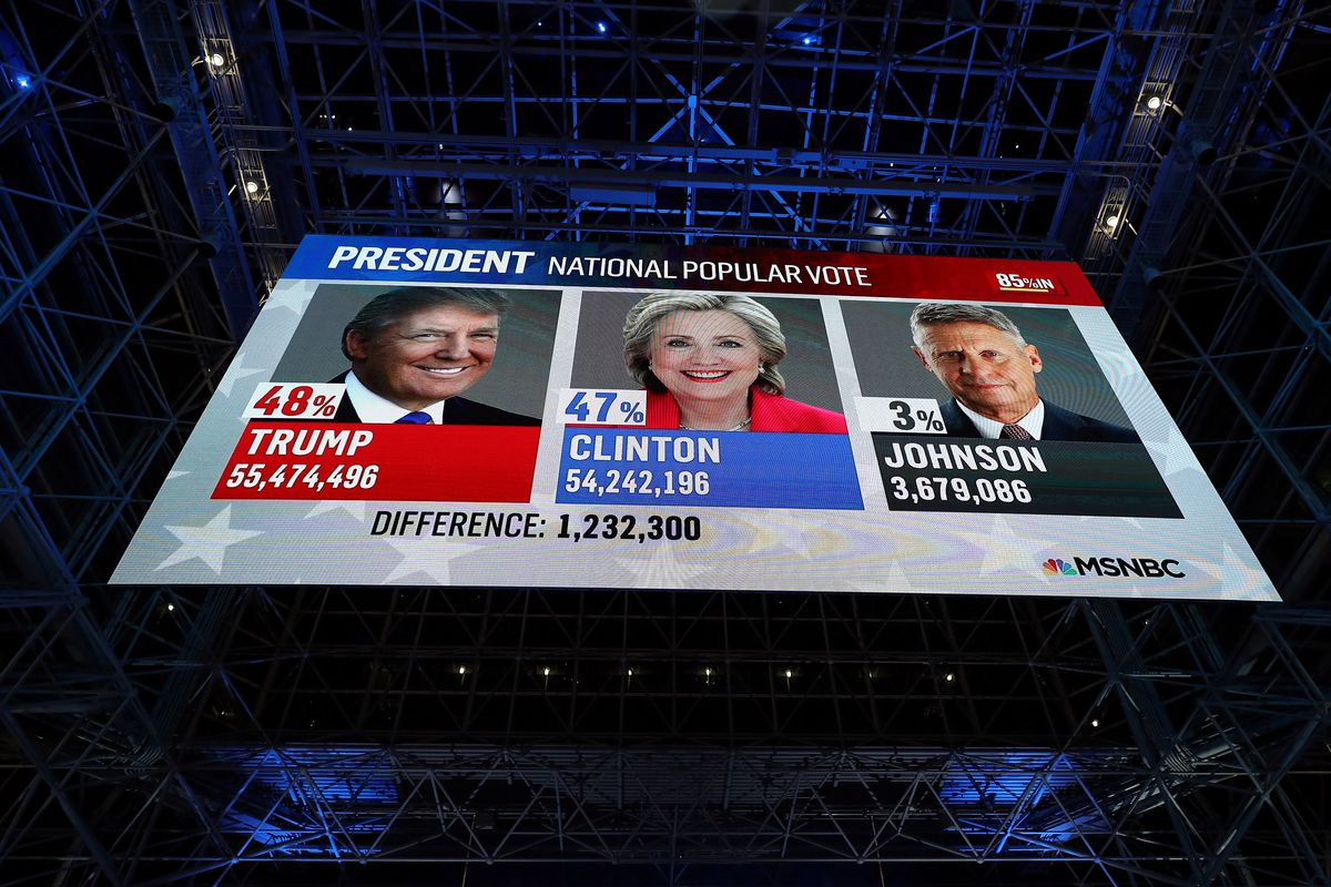 A screen displays the popular vote favoring Donald Trump on election night for Democratic presidential nominee Hillary Clinton.